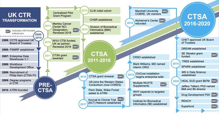 Timeline of CCTS evolution from 2006-2011